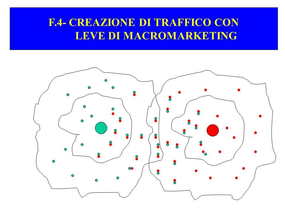 F.5 - F.5 - FIDELIZZAZIONE CON LE LEVE DEL MICROMARKETING