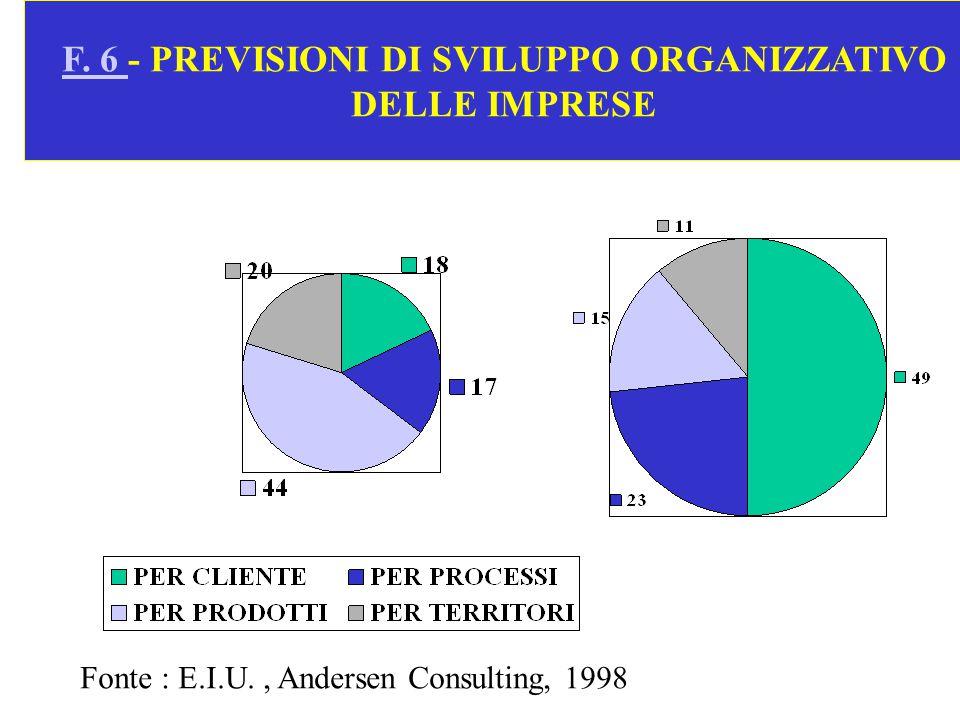 F. 6 F. 6 - PREVISIONI DI SVILUPPO ORGANIZZATIVO DELLE IMPRESE Fonte : E.I.U., Andersen Consulting, 1998