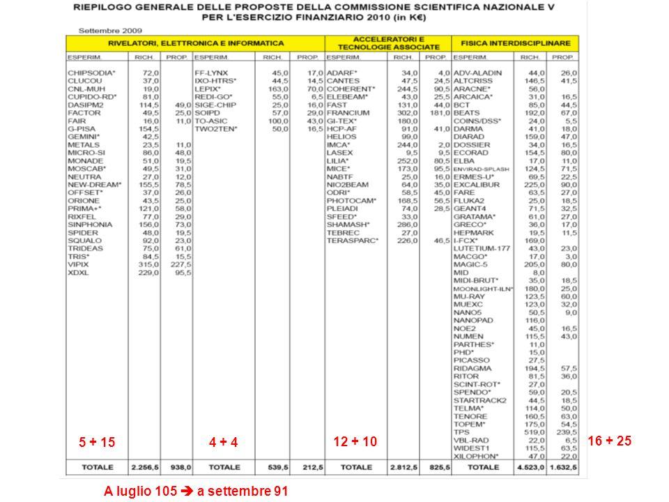 Budget 4280 k€ ( + 200 k€ + 200 k€ anticipati nel 2009 )