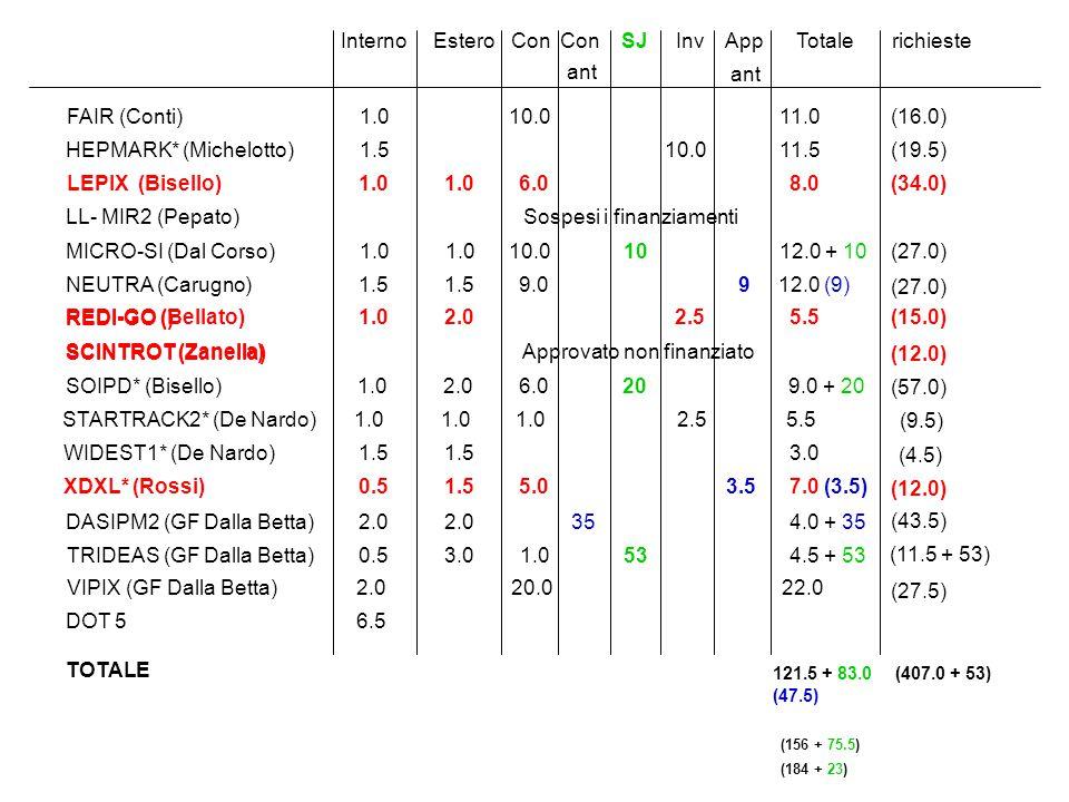FAIR (Conti) 1.0 10.0 11.0 HEPMARK* (Michelotto) 1.5 10.0 11.5 LL- MIR2 (Pepato) Sospesi i finanziamenti MICRO-SI (Dal Corso) 1.0 1.0 10.0 10 12.0 + 10 SOIPD* (Bisello) 1.0 2.0 6.0 20 9.0 + 20 STARTRACK2* (De Nardo) 1.0 1.0 1.0 2.5 5.5 WIDEST1* (De Nardo) 1.5 1.5 3.0 Interno Estero Con Con SJ Inv App Totale richieste (16.0) (19.5) (27.0) (57.0) (9.5) (4.5) TOTALE 121.5 + 83.0 (407.0 + 53) (47.5) DASIPM2 (GF Dalla Betta) 2.0 2.0 35 4.0 + 35 TRIDEAS (GF Dalla Betta) 0.5 3.0 1.0 53 4.5 + 53 LEPIX (Bisello) 1.0 1.0 6.0 8.0(34.0) REDI-GO () (15.0) SCINTROT (Zanella) (12.0) XDXL* (Rossi) 0.5 1.5 5.0 3.5 7.0 (3.5) (12.0) REDI-GO (Bellato) 1.0 2.0 2.5 5.5 SCINTROT (Zanella) DOT 5 6.5 VIPIX (GF Dalla Betta) 2.0 20.0 22.0 NEUTRA (Carugno) 1.5 1.5 9.0 9 12.0 (9) (43.5) (11.5 + 53) (27.5) ant Approvato non finanziato (156 + 75.5) (184 + 23)