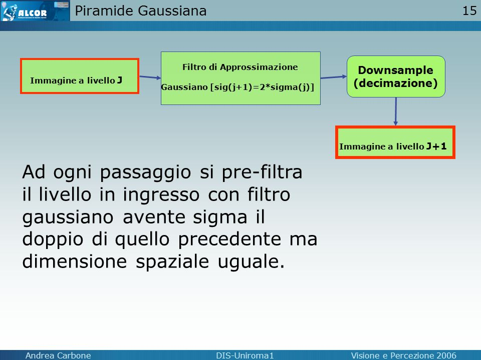 15 Andrea CarboneDIS-Uniroma1Visione e Percezione 2006 Piramide Gaussiana Immagine a livello J Filtro di Approssimazione Gaussiano [sig(j+1)=2*sigma(j