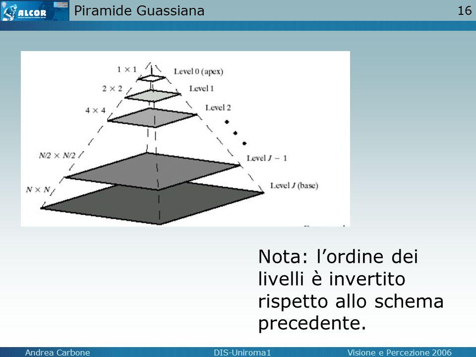16 Andrea CarboneDIS-Uniroma1Visione e Percezione 2006 Piramide Guassiana Nota: l'ordine dei livelli è invertito rispetto allo schema precedente.