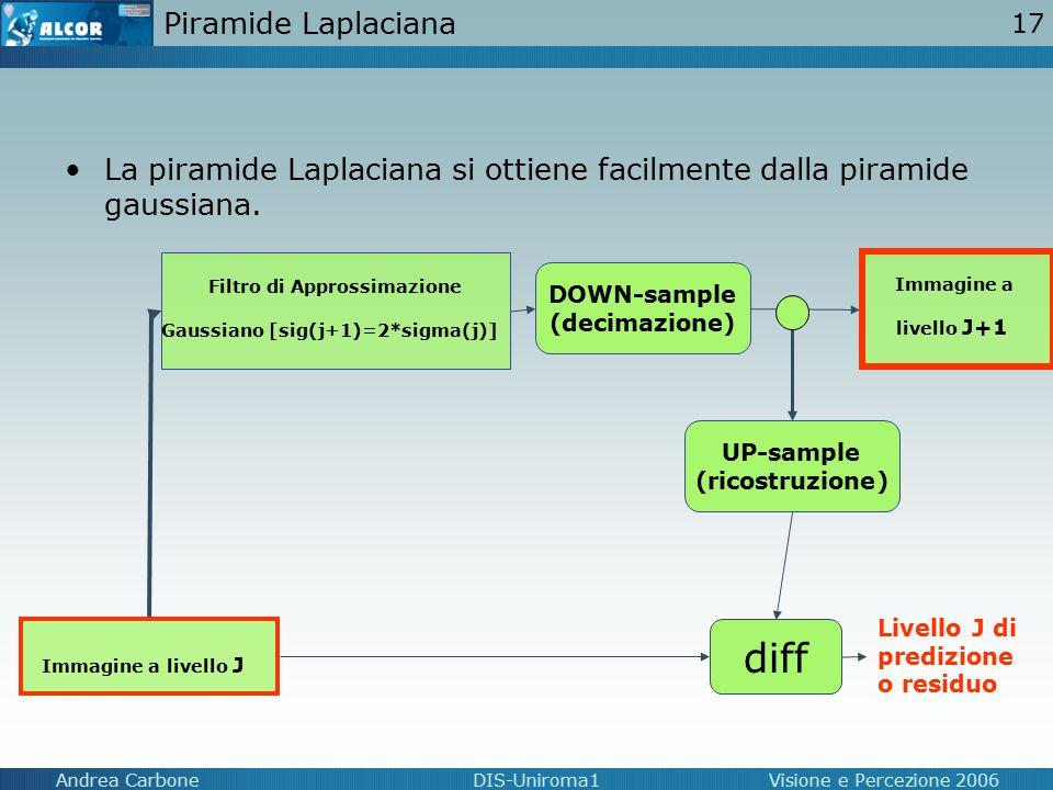 17 Andrea CarboneDIS-Uniroma1Visione e Percezione 2006 Piramide Laplaciana La piramide Laplaciana si ottiene facilmente dalla piramide gaussiana. Imma