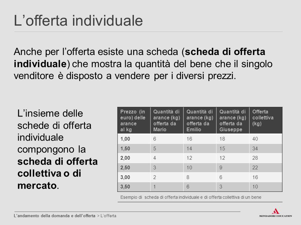 L'offerta individuale Esempio di scheda di offerta individuale e di offerta collettiva di un bene Prezzo (in euro) delle arance al kg Quantità di aran