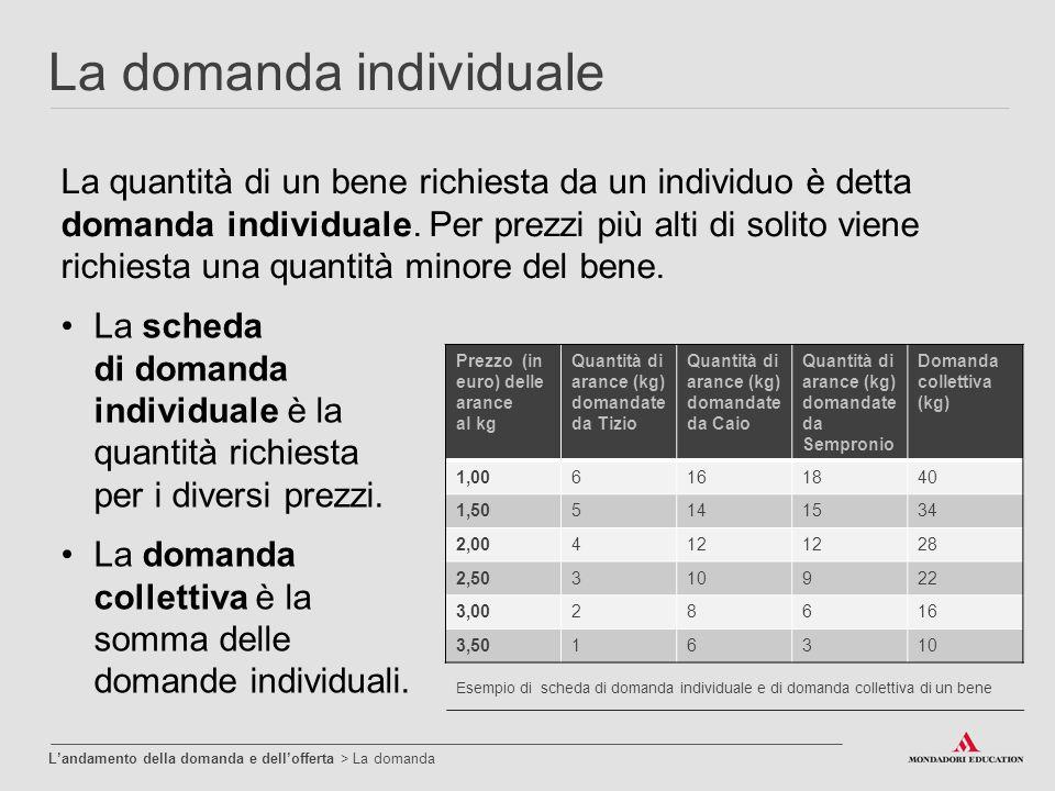 La domanda individuale Esempio di scheda di domanda individuale e di domanda collettiva di un bene Prezzo (in euro) delle arance al kg Quantità di ara
