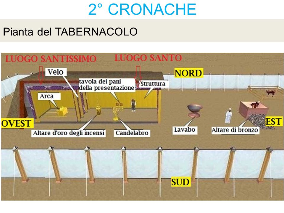 2° CRONACHE Pianta del TABERNACOLO