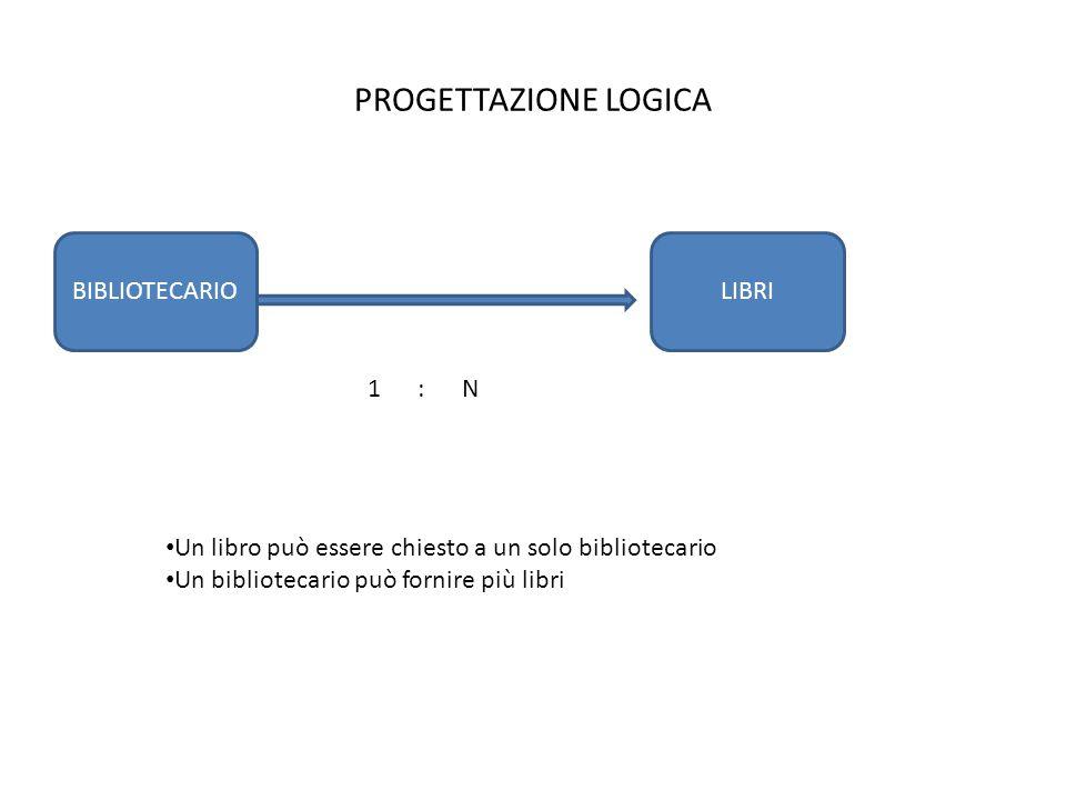 PROGETTAZIONE LOGICA CLIENTILIBRI N : N Un libro può essere prestato a più clienti Un cliente può prendere in prestito più libri