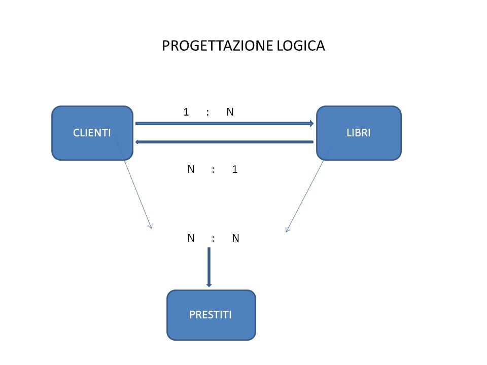 PROGETTAZIONE LOGICA CLIENTILIBRI 1 : N N : 1 N : N PRESTITI