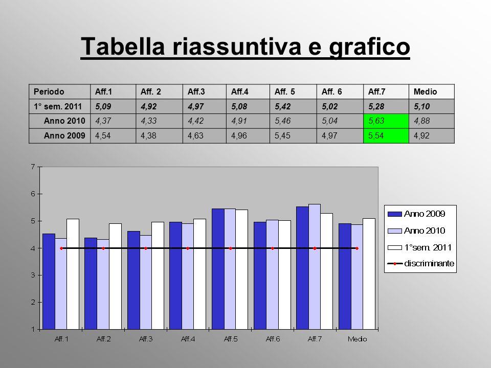 Tabella riassuntiva e grafico PeriodoAff.1Aff. 2Aff.3Aff.4Aff.