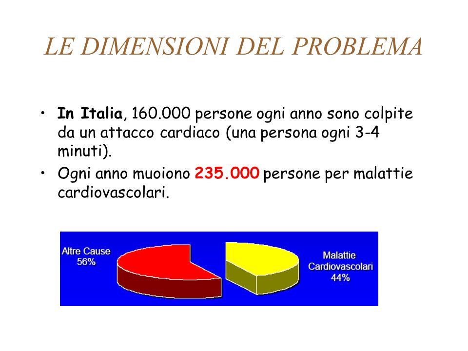 LE DIMENSIONI DEL PROBLEMA In Italia, 160.000 persone ogni anno sono colpite da un attacco cardiaco (una persona ogni 3-4 minuti). Ogni anno muoiono 2