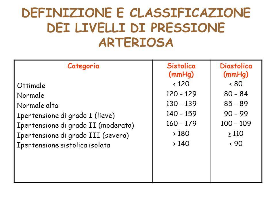 DEFINIZIONE E CLASSIFICAZIONE DEI LIVELLI DI PRESSIONE ARTERIOSA Categoria Ottimale Normale Normale alta Ipertensione di grado I (lieve) Ipertensione