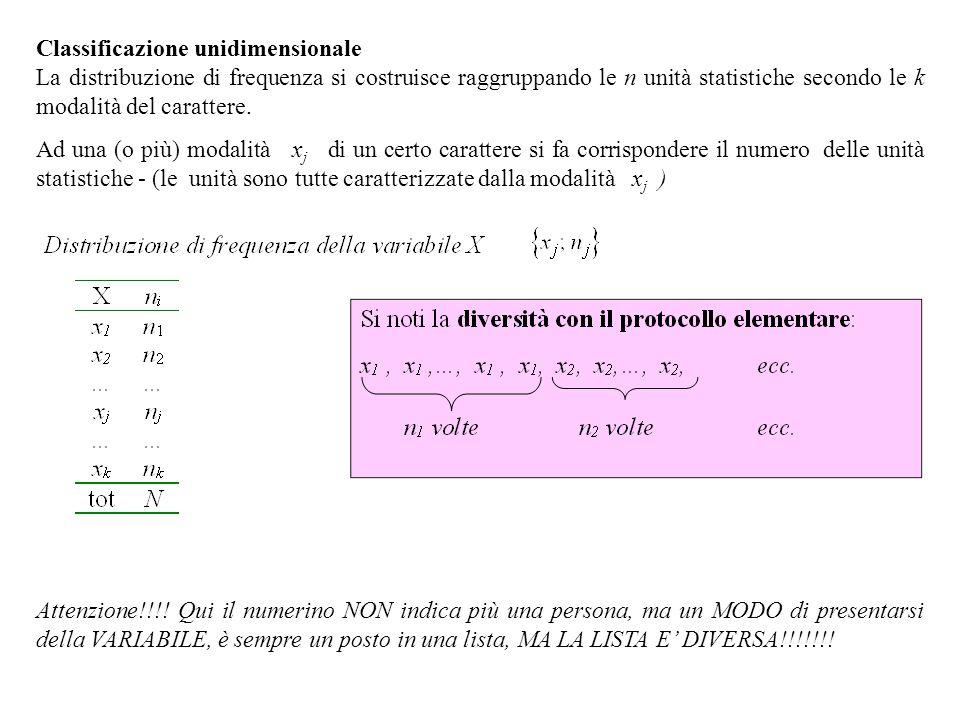 Classificazione unidimensionale La distribuzione di frequenza si costruisce raggruppando le n unità statistiche secondo le k modalità del carattere.