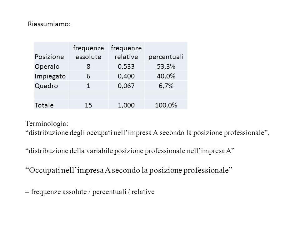 Riassumiamo: Posizione frequenze assolute frequenze relativepercentuali Operaio80,53353,3% Impiegato60,40040,0% Quadro10,0676,7% Totale151,000100,0% Terminologia: distribuzione degli occupati nell'impresa A secondo la posizione professionale , distribuzione della variabile posizione professionale nell'impresa A Occupati nell'impresa A secondo la posizione professionale – frequenze assolute / percentuali / relative