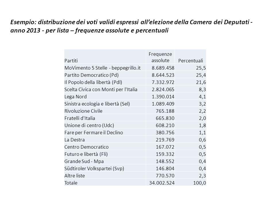 Esempio: distribuzione dei voti validi espressi all'elezione della Camera dei Deputati - anno 2013 - per lista – frequenze assolute e percentuali Partiti Frequenze assolutePercentuali MoVimento 5 Stelle - beppegrillo.it8.689.45825,5 Partito Democratico (Pd)8.644.52325,4 Il Popolo della libertà (Pdl)7.332.97221,6 Scelta Civica con Monti per l Italia2.824.0658,3 Lega Nord1.390.0144,1 Sinistra ecologia e libertà (Sel)1.089.4093,2 Rivoluzione Civile765.1882,2 Fratelli d Italia665.8302,0 Unione di centro (Udc)608.2101,8 Fare per Fermare il Declino380.7561,1 La Destra219.7690,6 Centro Democratico167.0720,5 Futuro e libertà (Fli)159.3320,5 Grande Sud - Mpa148.5520,4 Südtiroler Volkspartei (Svp)146.8040,4 Altre liste770.5702,3 Totale34.002.524100,0