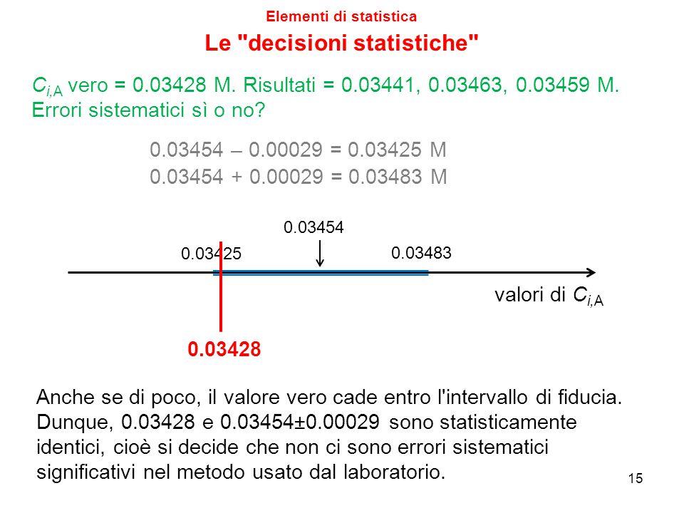 Elementi di statistica 15 C i,A vero = 0.03428 M. Risultati = 0.03441, 0.03463, 0.03459 M. Errori sistematici sì o no? 0.03454 – 0.00029 = 0.03425 M A