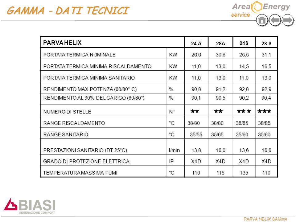 service PARVA HELIX GAMMA GAMMA - DATI TECNICI PARVA HELIX 24 A28A24S28 S PORTATA TERMICA NOMINALE KW26,630,625,531,1 PORTATA TERMICA MINIMA RISCALDAM