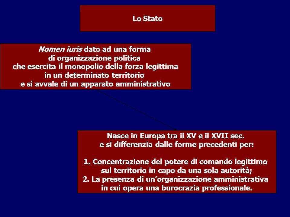 Nomen iuris dato ad una forma di organizzazione politica che esercita il monopolio della forza legittima in un determinato territorio e si avvale di u