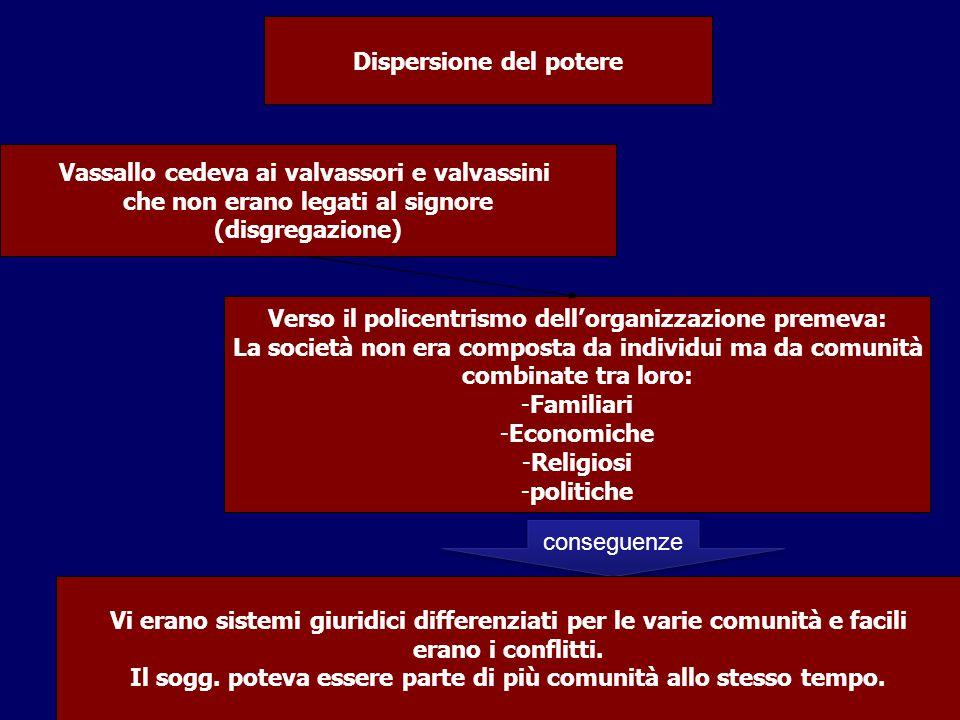 Vassallo cedeva ai valvassori e valvassini che non erano legati al signore (disgregazione) Dispersione del potere Verso il policentrismo dell'organizz