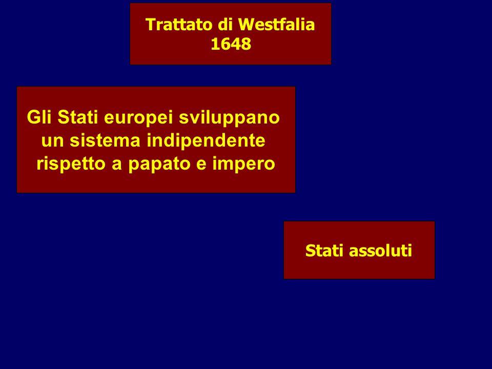 Trattato di Westfalia 1648 Gli Stati europei sviluppano un sistema indipendente rispetto a papato e impero Stati assoluti