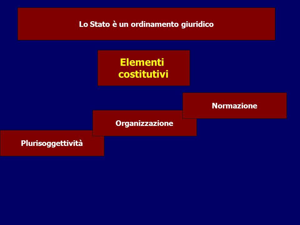 Elementi costitutivi Plurisoggettività Organizzazione Normazione Lo Stato è un ordinamento giuridico