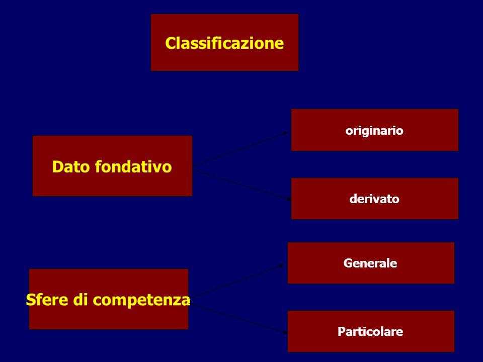 Classificazione Dato fondativo originario derivato Sfere di competenza Generale Particolare