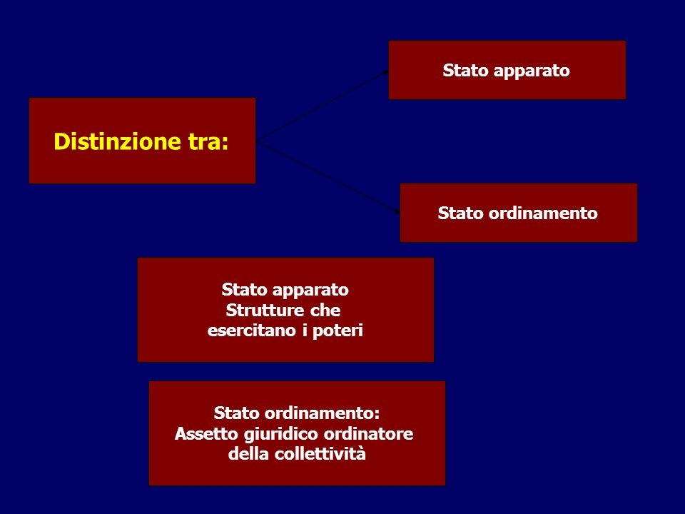 Distinzione tra: Stato apparato Stato ordinamento Stato apparato Strutture che esercitano i poteri Stato ordinamento: Assetto giuridico ordinatore del