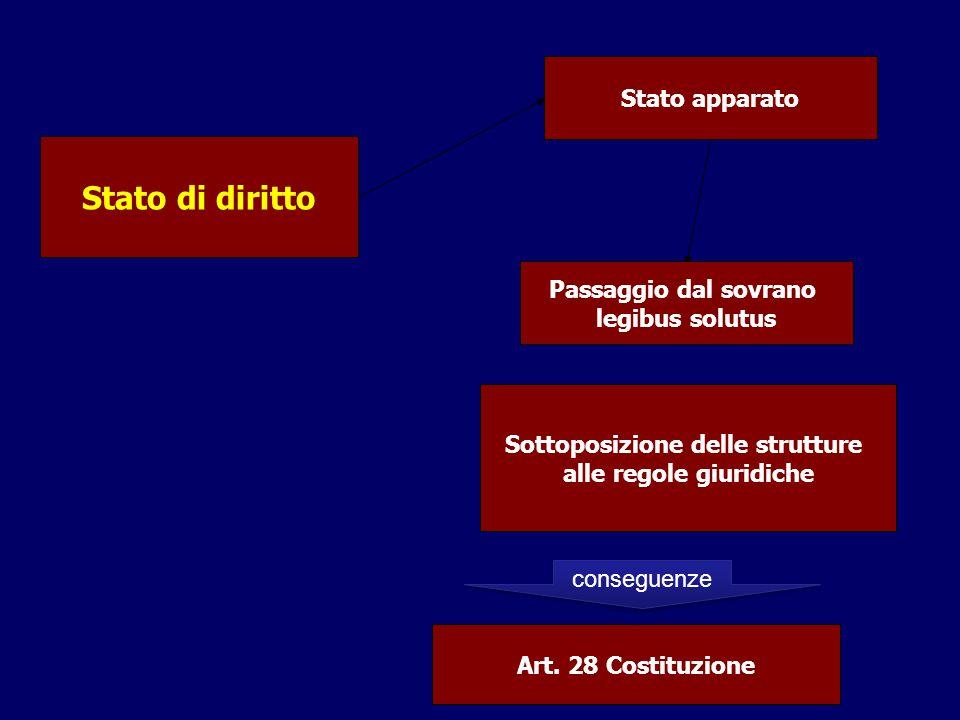 Stato di diritto Stato apparato Passaggio dal sovrano legibus solutus Sottoposizione delle strutture alle regole giuridiche Art. 28 Costituzione conse