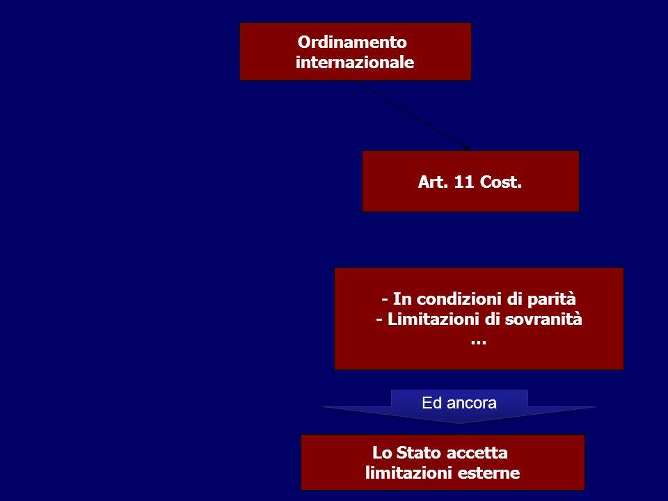 Ordinamento internazionale Art. 11 Cost. - In condizioni di parità - Limitazioni di sovranità … Lo Stato accetta limitazioni esterne Ed ancora