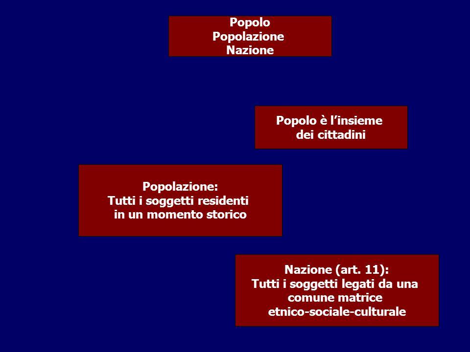 Popolo Popolazione Nazione Popolo è l'insieme dei cittadini Popolazione: Tutti i soggetti residenti in un momento storico Nazione (art. 11): Tutti i s