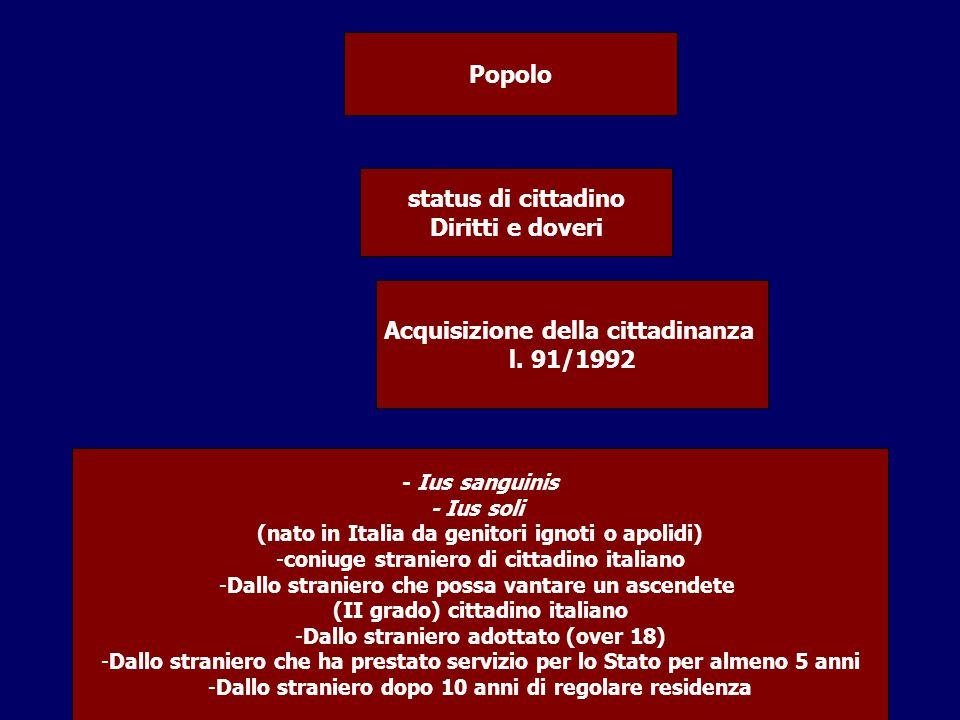 Popolo status di cittadino Diritti e doveri Acquisizione della cittadinanza l. 91/1992 - Ius sanguinis - Ius soli (nato in Italia da genitori ignoti o