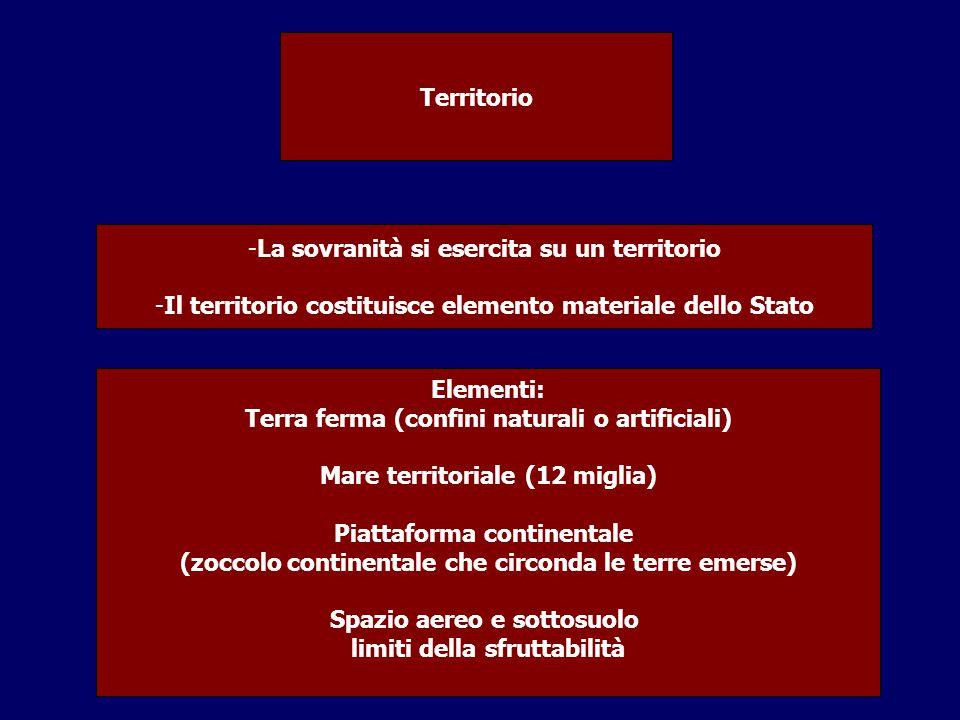 Territorio -La sovranità si esercita su un territorio -Il territorio costituisce elemento materiale dello Stato Elementi: Terra ferma (confini natural
