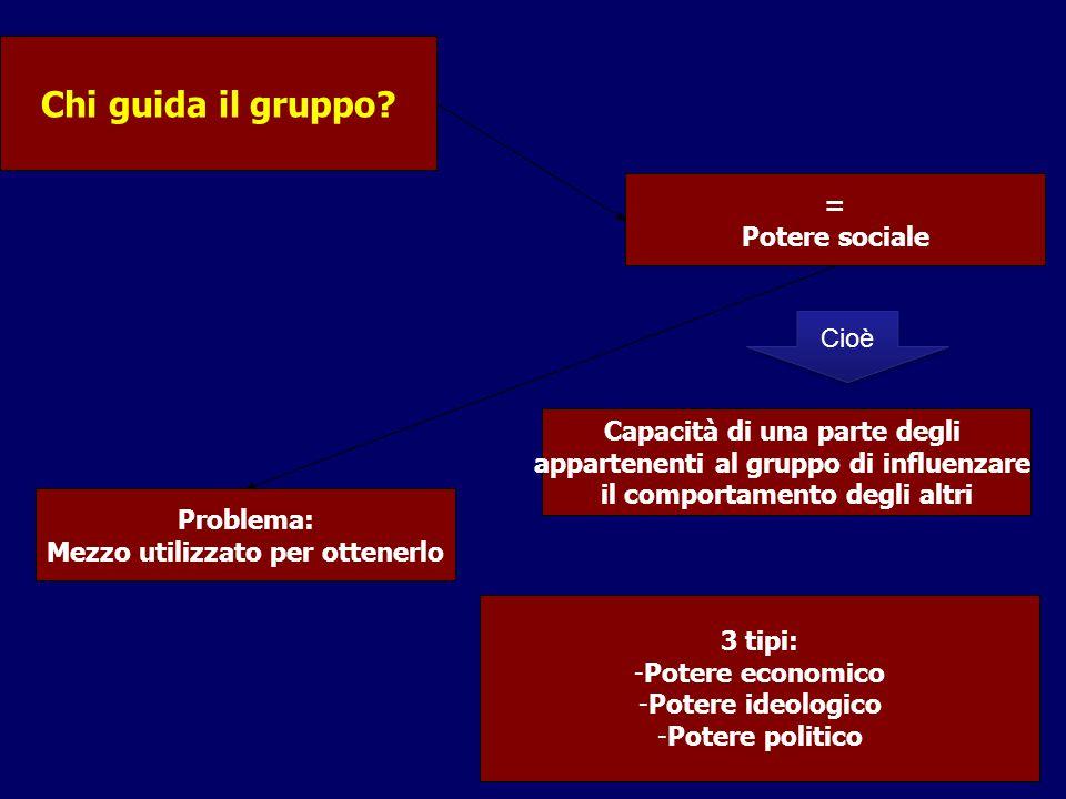 Chi guida il gruppo? Cioè = Potere sociale Capacità di una parte degli appartenenti al gruppo di influenzare il comportamento degli altri Problema: Me