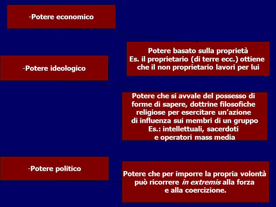 -Potere economico -Potere ideologico Potere basato sulla proprietà Es. il proprietario (di terre ecc.) ottiene che il non proprietario lavori per lui