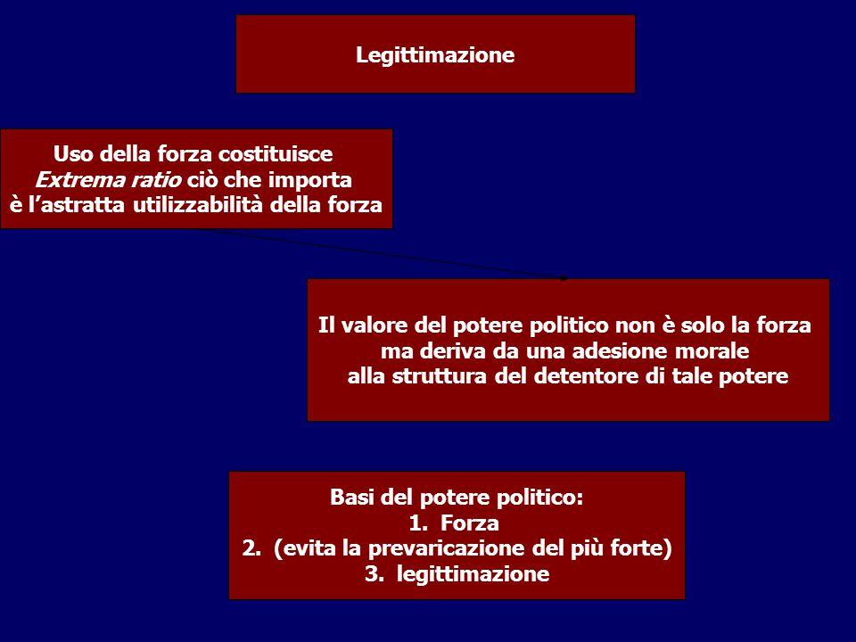 Uso della forza costituisce Extrema ratio ciò che importa è l'astratta utilizzabilità della forza Legittimazione Basi del potere politico: 1.Forza 2.(