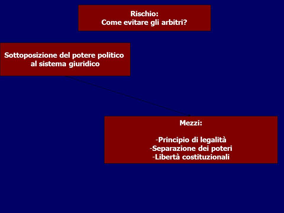 Sottoposizione del potere politico al sistema giuridico Rischio: Come evitare gli arbitri? Mezzi: -Principio di legalità -Separazione dei poteri -Libe