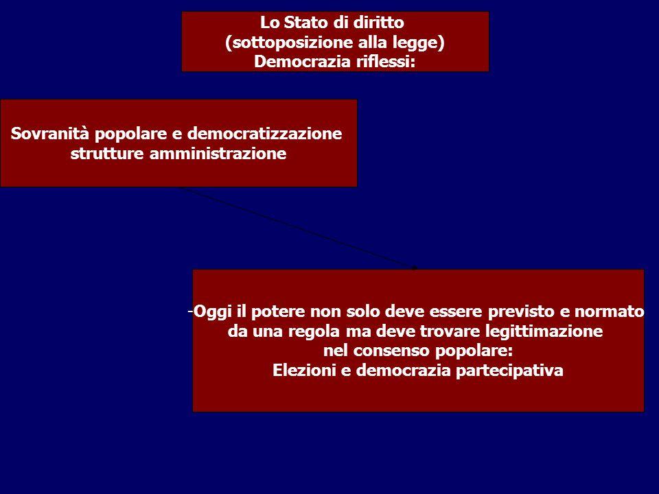 Sovranità popolare e democratizzazione strutture amministrazione Lo Stato di diritto (sottoposizione alla legge) Democrazia riflessi: -Oggi il potere