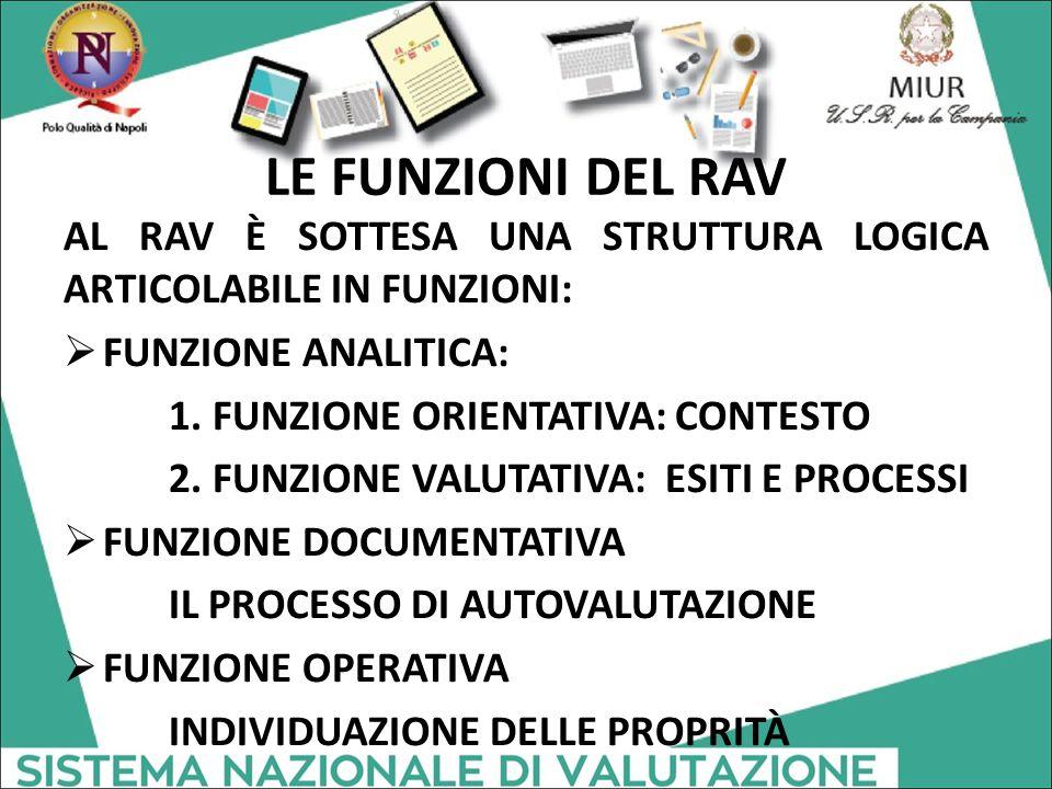 LE FUNZIONI DEL RAV AL RAV È SOTTESA UNA STRUTTURA LOGICA ARTICOLABILE IN FUNZIONI:  FUNZIONE ANALITICA: 1. FUNZIONE ORIENTATIVA: CONTESTO 2. FUNZION