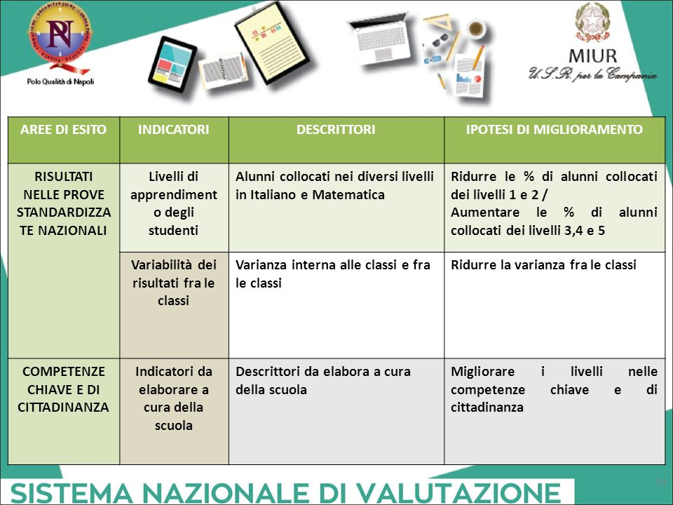 AREE DI ESITOINDICATORIDESCRITTORIIPOTESI DI MIGLIORAMENTO RISULTATI NELLE PROVE STANDARDIZZA TE NAZIONALI Livelli di apprendiment o degli studenti Alunni collocati nei diversi livelli in Italiano e Matematica Ridurre le % di alunni collocati dei livelli 1 e 2 / Aumentare le % di alunni collocati dei livelli 3,4 e 5 Variabilità dei risultati fra le classi Varianza interna alle classi e fra le classi Ridurre la varianza fra le classi COMPETENZE CHIAVE E DI CITTADINANZA Indicatori da elaborare a cura della scuola Descrittori da elabora a cura della scuola Migliorare i livelli nelle competenze chiave e di cittadinanza 33