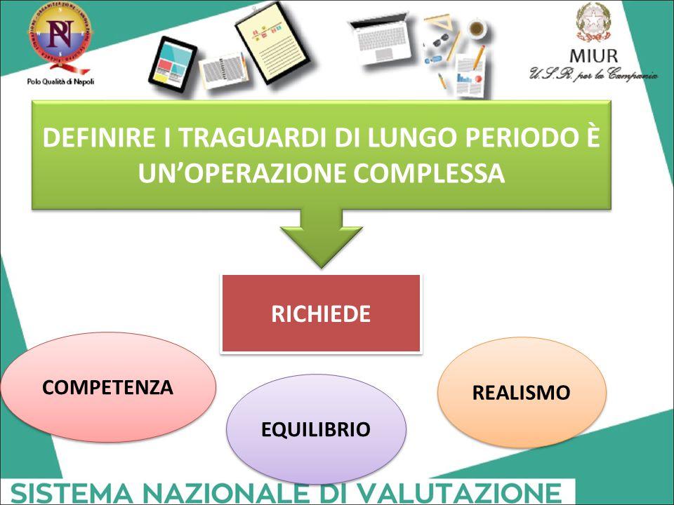 DEFINIRE I TRAGUARDI DI LUNGO PERIODO È UN'OPERAZIONE COMPLESSA RICHIEDE COMPETENZA EQUILIBRIO REALISMO