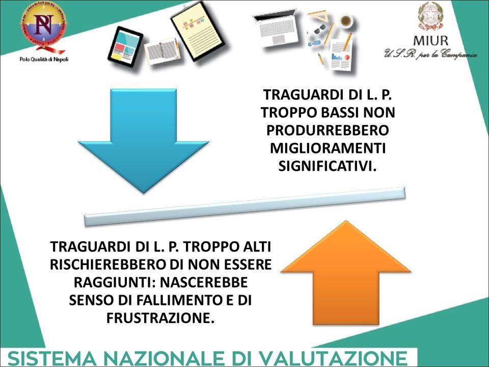 TRAGUARDI DI L.P. TROPPO BASSI NON PRODURREBBERO MIGLIORAMENTI SIGNIFICATIVI.