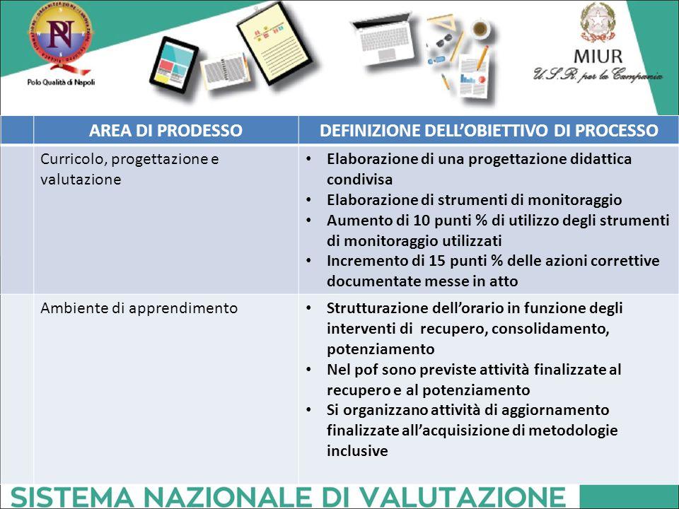 AREA DI PRODESSODEFINIZIONE DELL'OBIETTIVO DI PROCESSO Curricolo, progettazione e valutazione Elaborazione di una progettazione didattica condivisa El