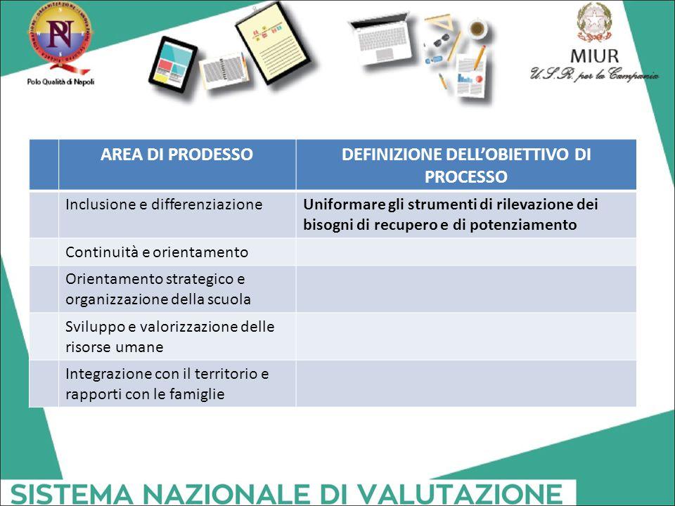 AREA DI PRODESSODEFINIZIONE DELL'OBIETTIVO DI PROCESSO Inclusione e differenziazioneUniformare gli strumenti di rilevazione dei bisogni di recupero e