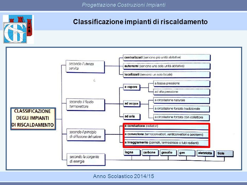 Classificazione impianti di riscaldamento Progettazione Costruzioni Impianti Anno Scolastico 2014/15