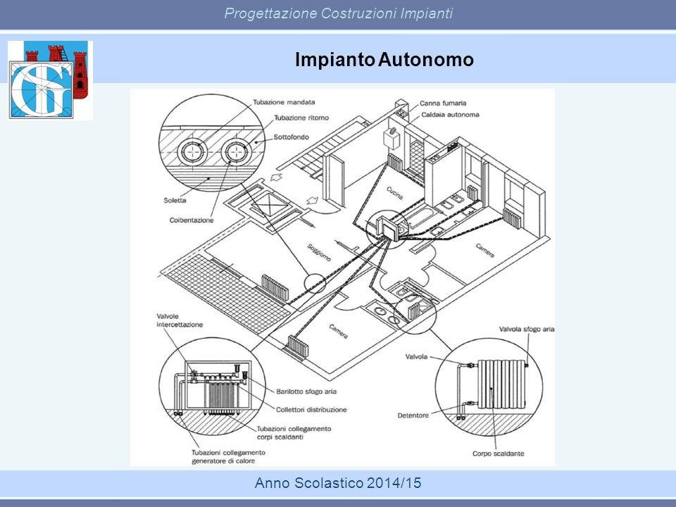 Impianto Autonomo Progettazione Costruzioni Impianti Anno Scolastico 2014/15 E la tipologia più diffusa.