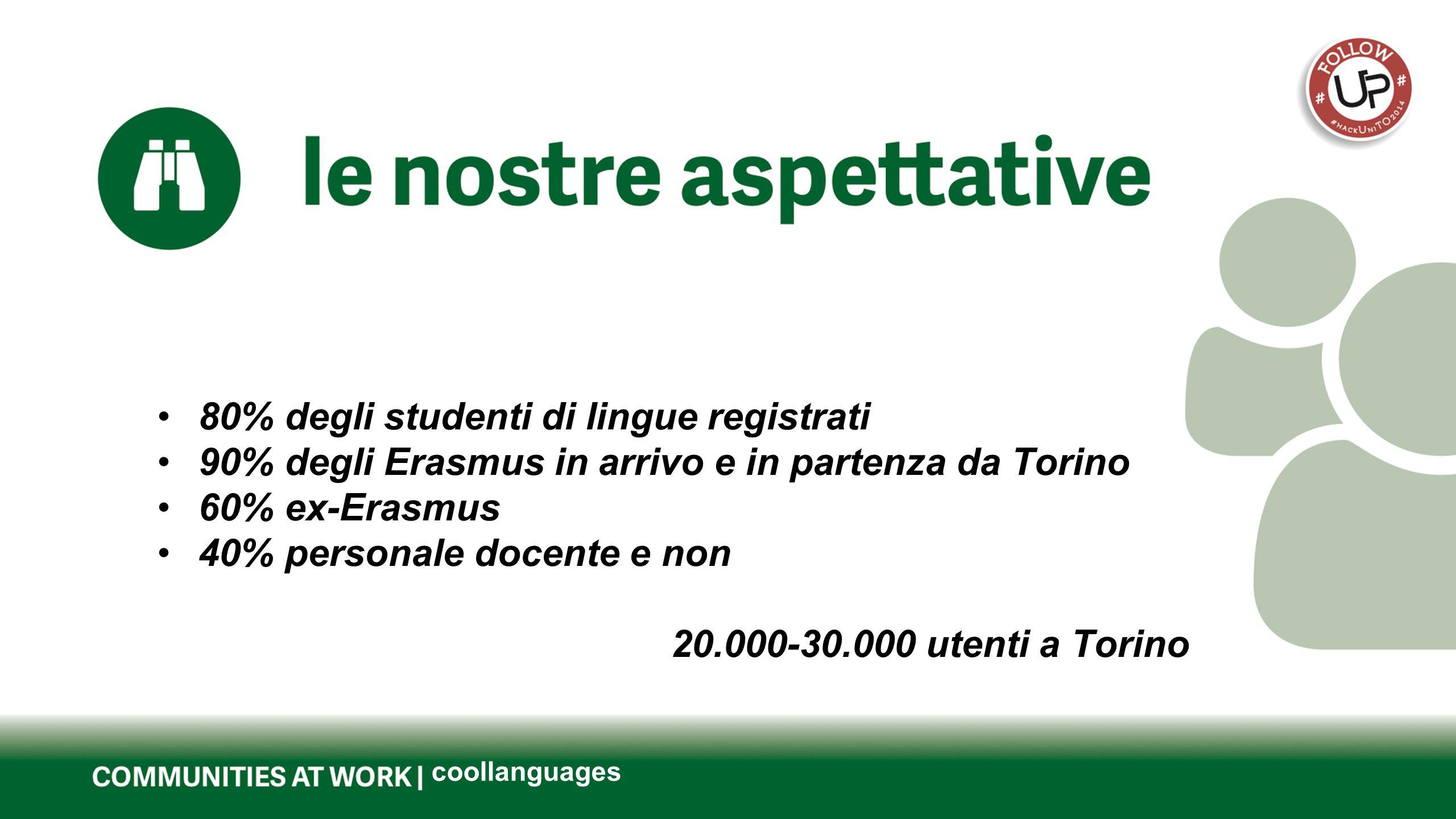 Questo è il titolo del tuo progetto coollanguages 80% degli studenti di lingue registrati 90% degli Erasmus in arrivo e in partenza da Torino 60% ex-Erasmus 40% personale docente e non 20.000-30.000 utenti a Torino