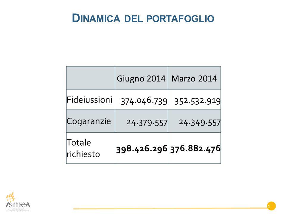 D INAMICA DEL PORTAFOGLIO Giugno 2014Marzo 2014 Fideiussioni 374.046.739 352.532.919 Cogaranzie 24.379.557 24.349.557 Totale richiesto 398.426.296 376