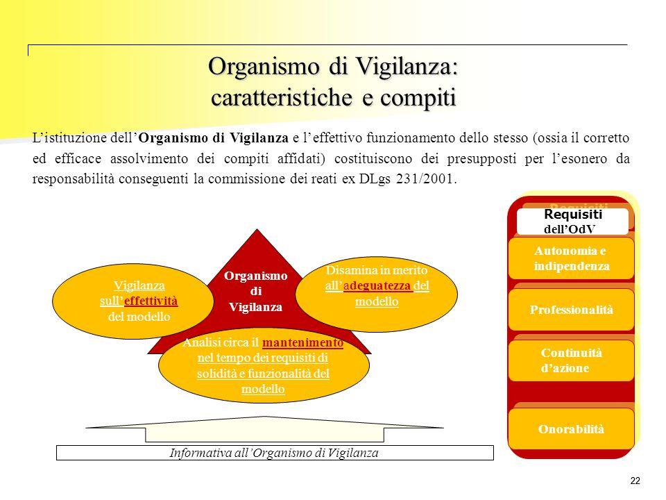 22 L'istituzione dell'Organismo di Vigilanza e l'effettivo funzionamento dello stesso (ossia il corretto ed efficace assolvimento dei compiti affidati