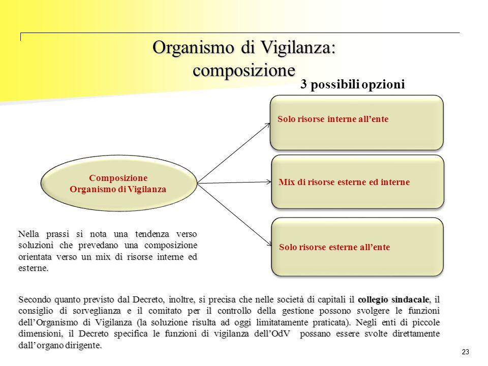 23 Solo risorse interne all'ente Mix di risorse esterne ed interne Solo risorse esterne all'ente Composizione Organismo di Vigilanza 3 possibili opzio