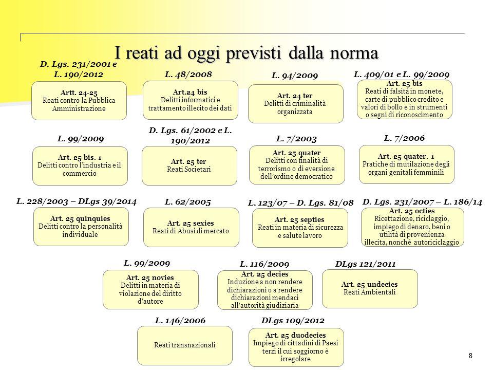 99 Soggetti destinatari della normativa (art.