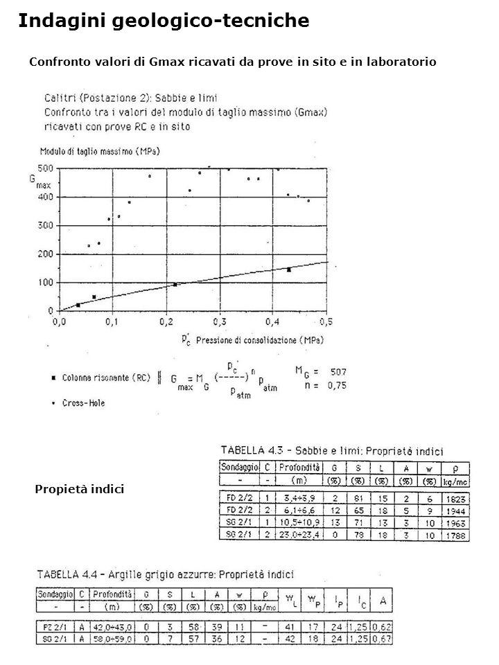 Confronto valori di Gmax ricavati da prove in sito e in laboratorio Indagini geologico-tecniche Propietà indici